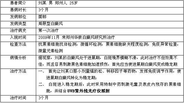 白癜风治疗康复病例